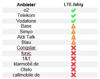 Tabelle-LTE-Anbieter