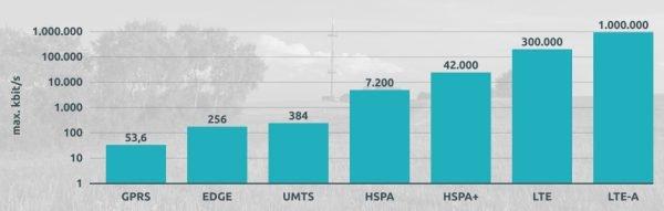 TS-Geschwindigkeit im Vergleich zu den Mobilfunkstandards 2G und 4G