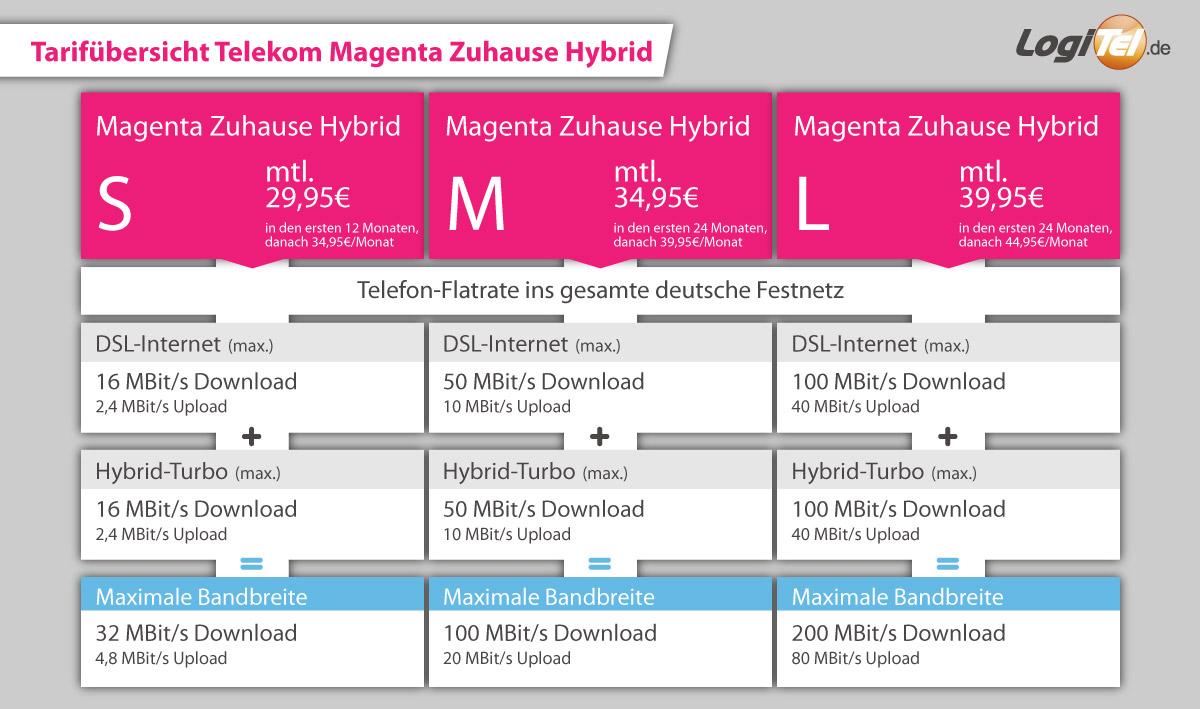 Telekom lte tarife